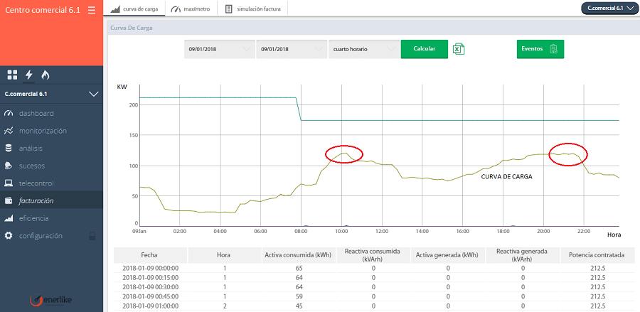 Curva de carga diaria extraída de la plataforma Enerlike